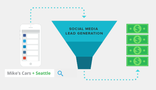 social media marketing - lead-generation