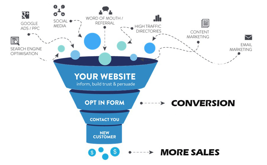 Xtreme Conversion Funnel